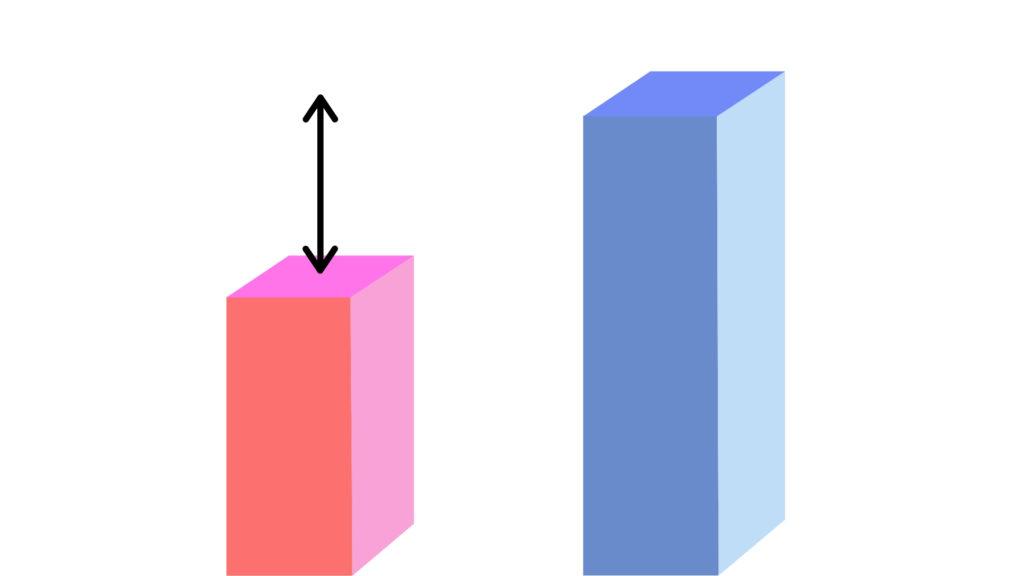 男女の年齢差を表す棒グラフ